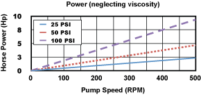 300 Pump Power Chart